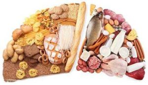Влияние продуктов на pH крови.